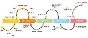 customer-journey-online