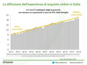 esperienza-acquisto-statistiche