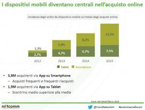 acquisti-mobile-ecommerce